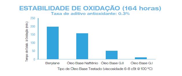 Gráfico Estabilidade de Oxidação (164 Horas)