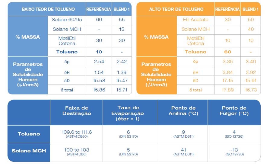 Tabela Adesivos